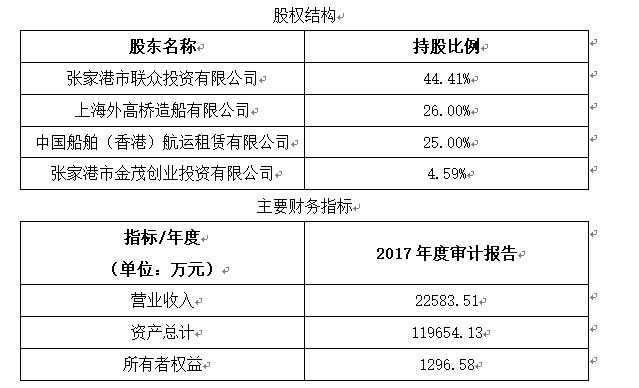 <b>「无需本金快速赚钱彩票」江苏船用装备制造公</b>