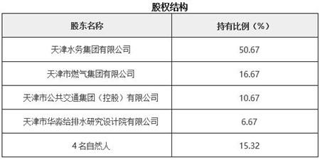 天津工程监理公司转让项目1.jpg