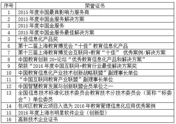 上海教育信息技术服务公司转让项目6.jpg