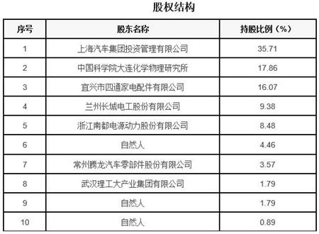 辽宁燃料电池制造公司转让项目1.jpg