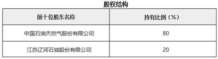 江苏石油批发公司转让项目1.jpg