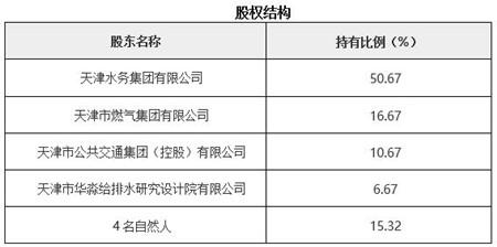 天津工程建设监理公司转让项目1.jpg