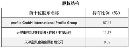 天津建筑材料生产公司转让项目1.jpg