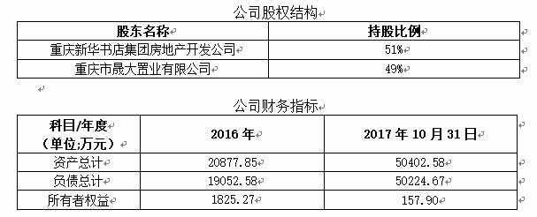 <b>「干什么可以一天挣200」重庆晟寰置业公司转让</b>
