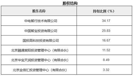 北京智能卡技术服务公司转让项目1.jpg