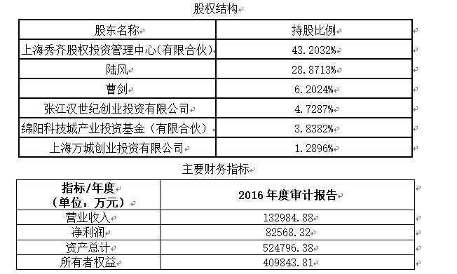<b>「如何一个月兼职赚1万」上海计算机技术开发公</b>