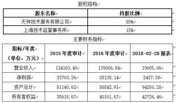 上海天祥质量技术服务公司转让项目1.jpg